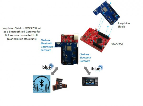 Clarinox Starterkit: XMC4700 Bluetooth Audio for Joeyduino Shield Rev2