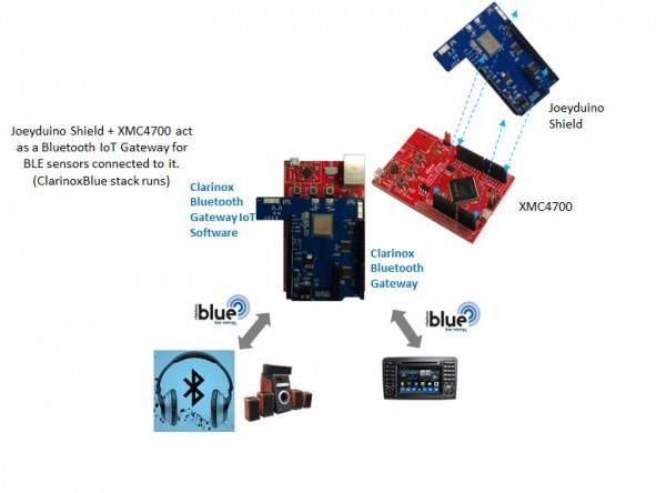 Clarinox Starterkit: XMC4700 Bluetooth Audio for Joeyduino Shield Rev2