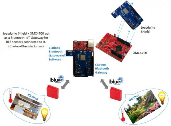 Clarinox Starterkit: XMC4700 Bluetooth Data for Joeyduino Shield Rev2